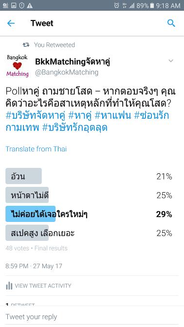2953 Poll บริษัทจัดหาคู่ bangkokmatching.com บริษัทหาคู่ บริการหาคู่ หาคู่ หาแฟนจริงจัง