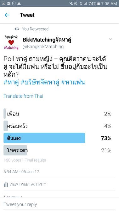 964  Poll บริษัทจัดหาคู่ bangkokmatching.com บริษัทหาคู่ บริการหาคู่ หาคู่ หาแฟนจริงจัง