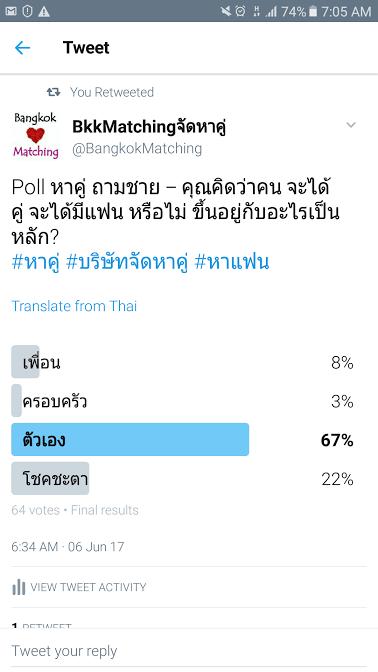 965  Poll บริษัทจัดหาคู่ bangkokmatching.com บริษัทหาคู่ บริการหาคู่ หาคู่ หาแฟนจริงจัง